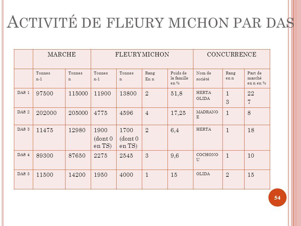 A CTIVITÉ DE FLEURY MICHON PAR DAS MARCHEFLEURY MICHONCONCURRENCE Tonnes n-1 Tonnes n Tonnes n-1 Tonnes n Rang En n Poids de la famille en % Nom de so