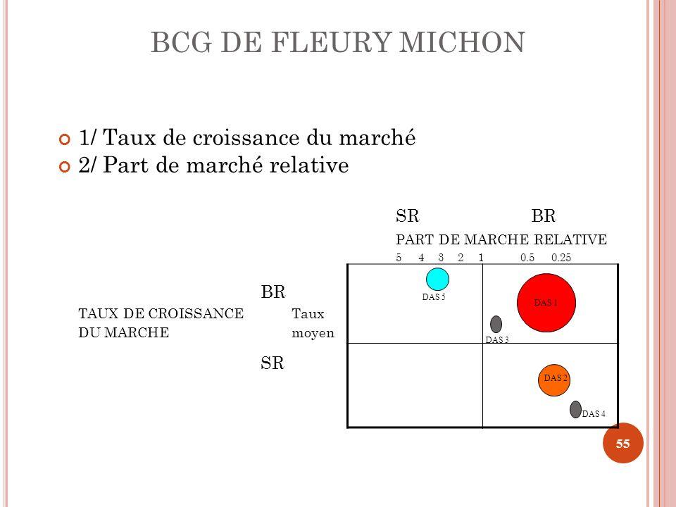 BCG DE FLEURY MICHON 1/ Taux de croissance du marché 2/ Part de marché relative SRBR PART DE MARCHE RELATIVE 5 4 3 2 1 0.5 0.25 BR TAUX DE CROISSANCE