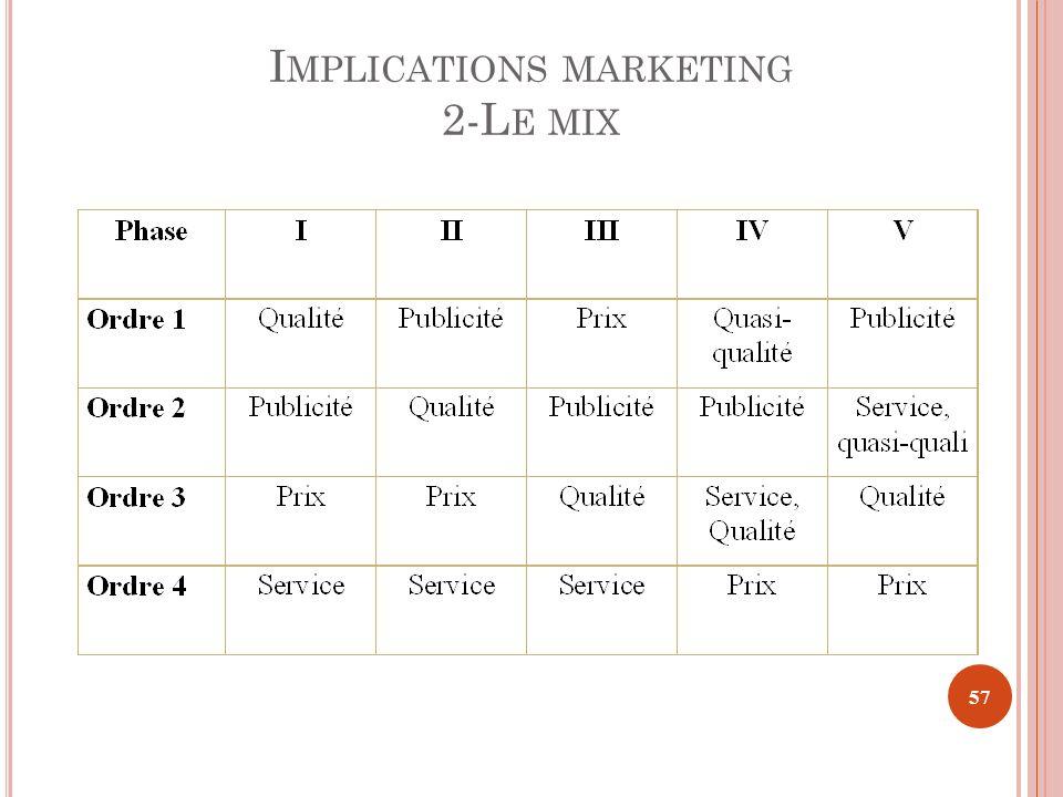 I MPLICATIONS MARKETING 2-L E MIX 57