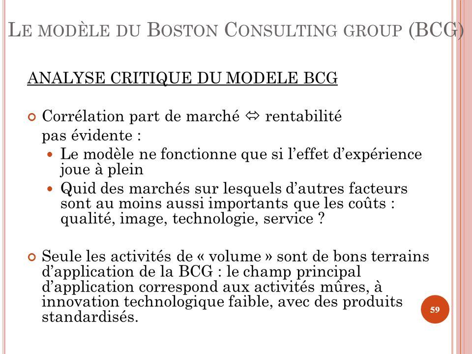 ANALYSE CRITIQUE DU MODELE BCG Corrélation part de marché rentabilité pas évidente : Le modèle ne fonctionne que si leffet dexpérience joue à plein Qu