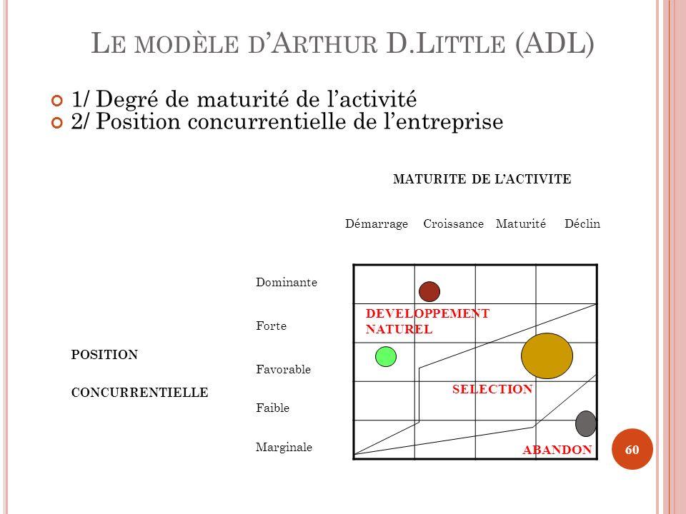 L E MODÈLE D A RTHUR D.L ITTLE (ADL) 1/ Degré de maturité de lactivité 2/ Position concurrentielle de lentreprise MATURITE DE LACTIVITE Démarrage Croi