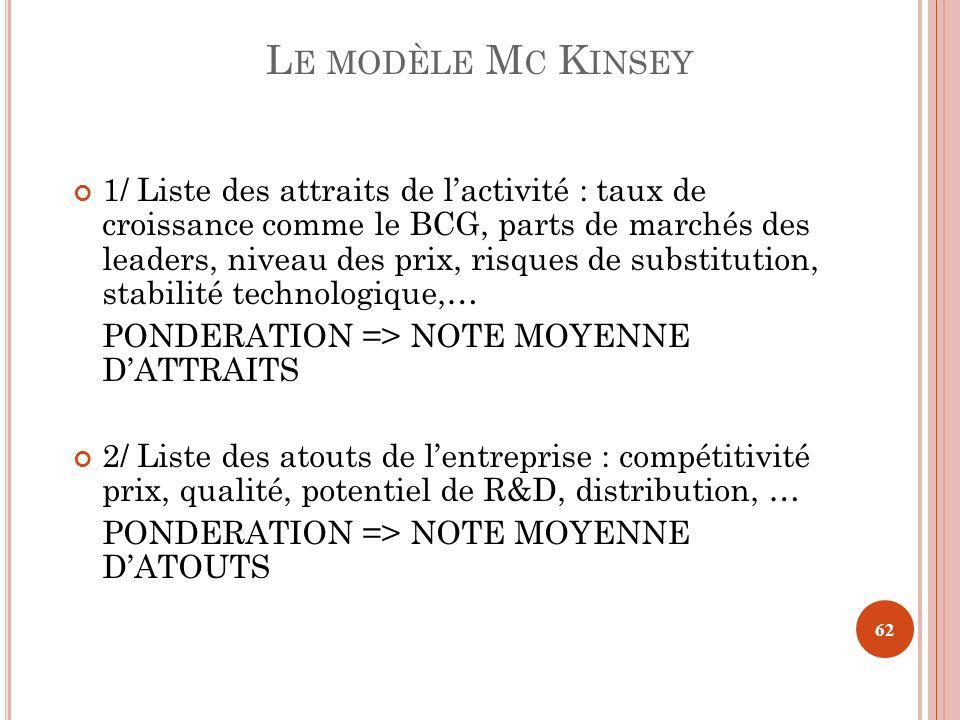 L E MODÈLE M C K INSEY 1/ Liste des attraits de lactivité : taux de croissance comme le BCG, parts de marchés des leaders, niveau des prix, risques de