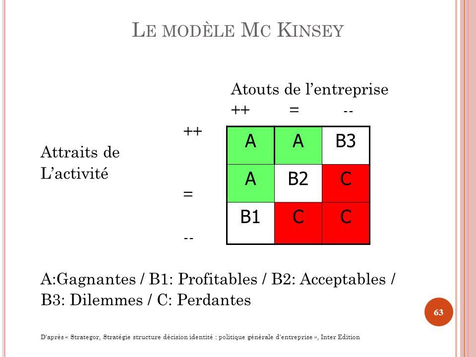 Atouts de lentreprise ++ = -- ++ Attraits de Lactivité = -- A:Gagnantes / B1: Profitables / B2: Acceptables / B3: Dilemmes / C: Perdantes Daprès « Str