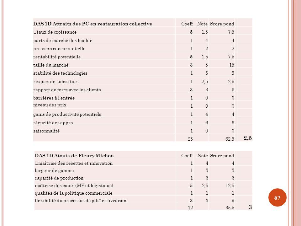 DAS 1D Attraits des PC en restauration collective CoeffNoteScore pond —taux de croissance 5 1,57,5 parts de marché des leader144 pression concurrentie