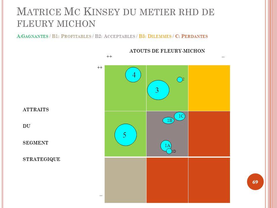 M ATRICE M C K INSEY DU METIER RHD DE FLEURY MICHON A:G AGNANTES / B1: P ROFITABLES / B2: A CCEPTABLES / B3: D ILEMMES / C: P ERDANTES ATOUTS DE FLEUR