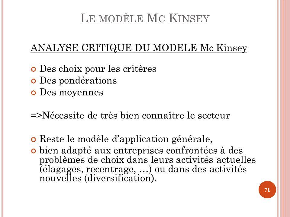 ANALYSE CRITIQUE DU MODELE Mc Kinsey Des choix pour les critères Des pondérations Des moyennes =>Nécessite de très bien connaître le secteur Reste le