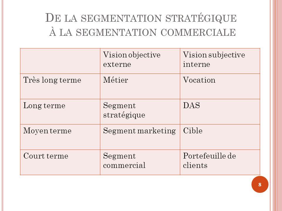 Vision objective externe Vision subjective interne Très long termeMétierVocation Long termeSegment stratégique DAS Moyen termeSegment marketingCible C