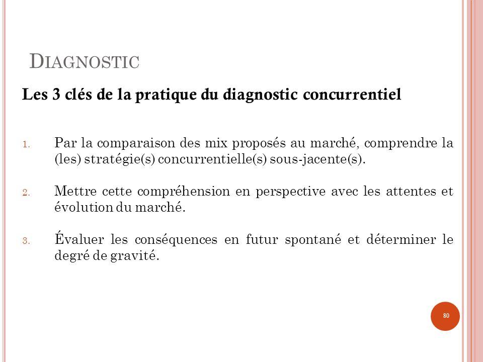1. Par la comparaison des mix proposés au marché, comprendre la (les) stratégie(s) concurrentielle(s) sous-jacente(s). 2. Mettre cette compréhension e