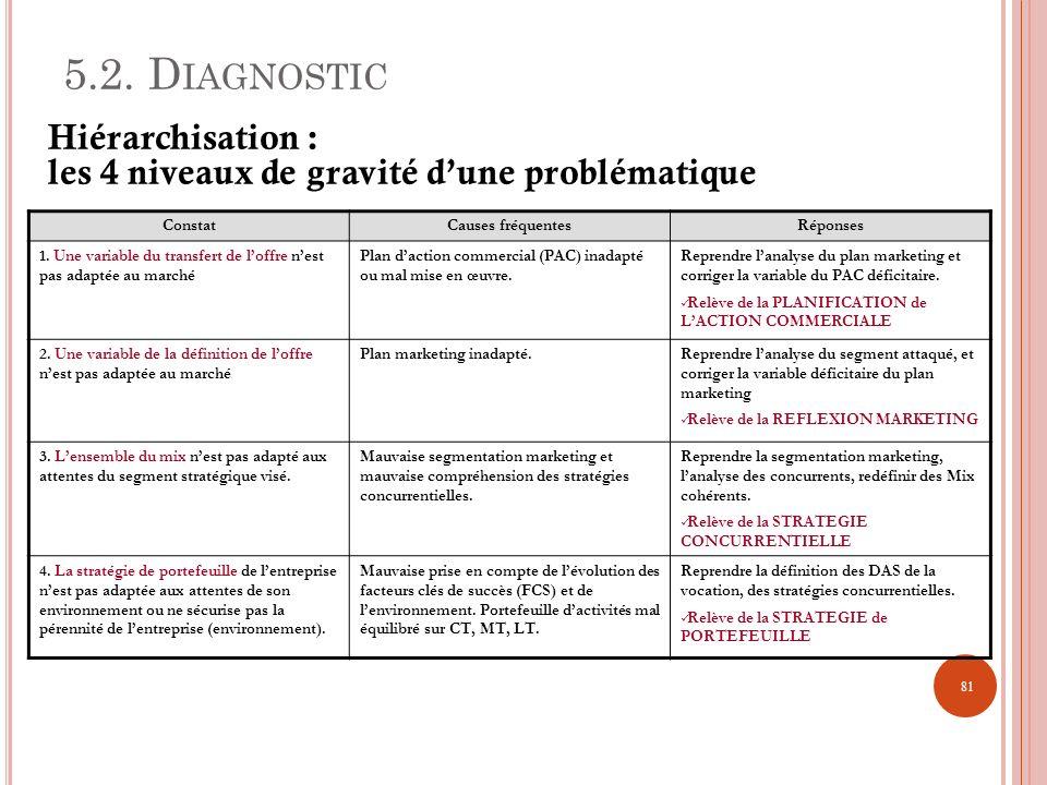 5.2. D IAGNOSTIC ConstatCauses fréquentesRéponses 1. Une variable du transfert de loffre nest pas adaptée au marché Plan daction commercial (PAC) inad