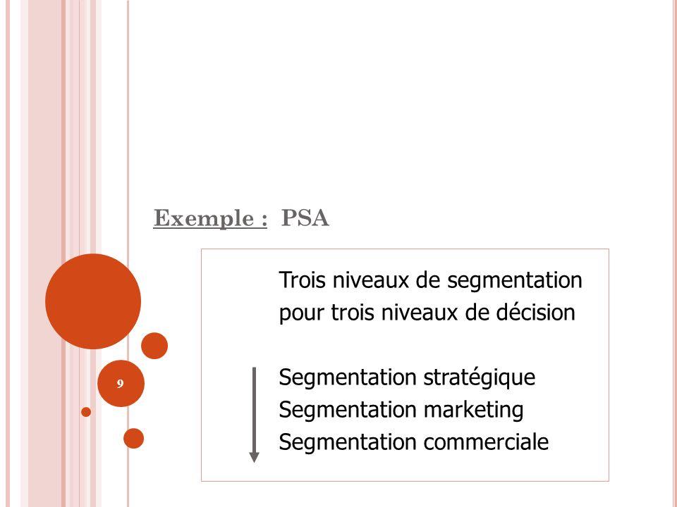 9 Trois niveaux de segmentation pour trois niveaux de décision Segmentation stratégique Segmentation marketing Segmentation commerciale Exemple : PSA