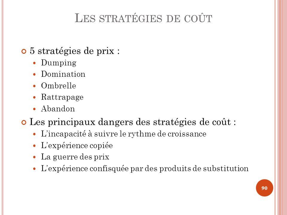 5 stratégies de prix : Dumping Domination Ombrelle Rattrapage Abandon Les principaux dangers des stratégies de coût : Lincapacité à suivre le rythme d