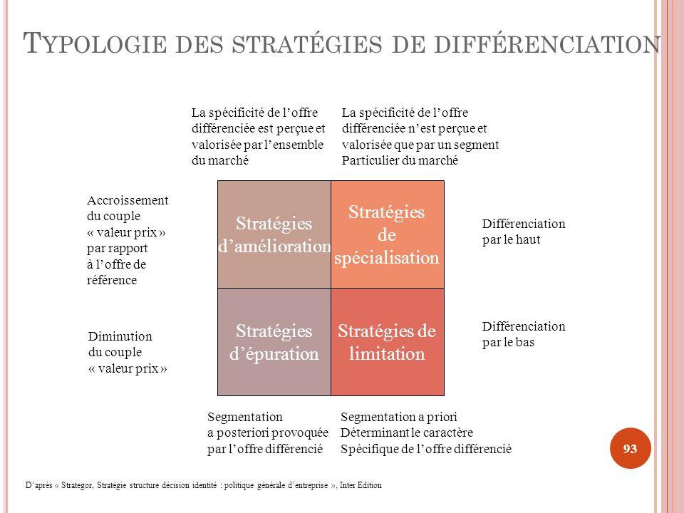 93 Stratégies damélioration Stratégies de limitation Stratégies de spécialisation Stratégies dépuration Différenciation par le haut Différenciation pa