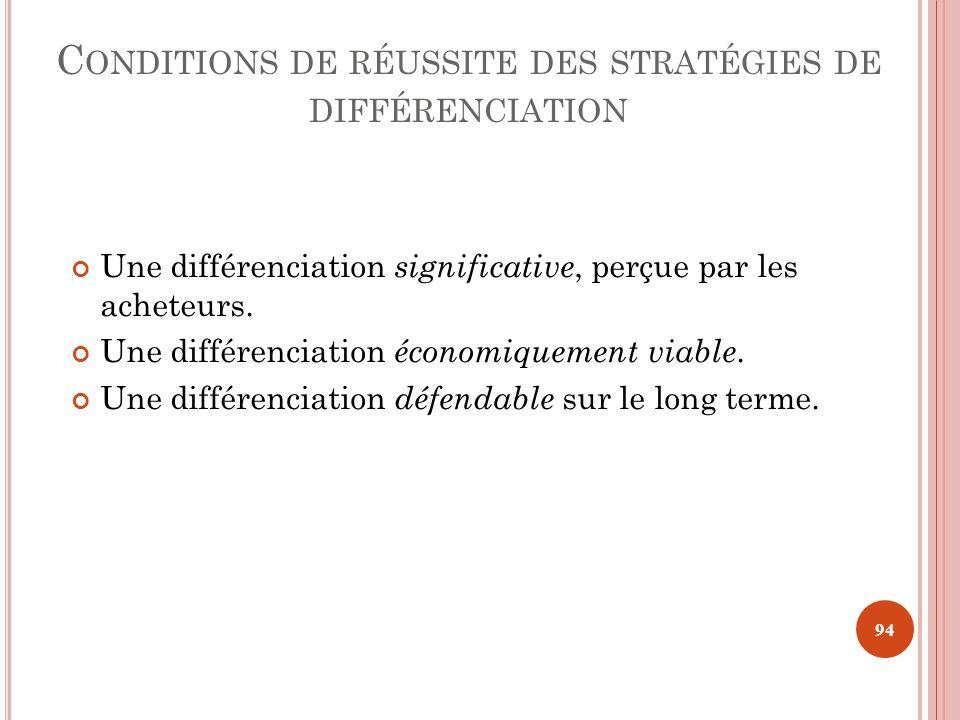 C ONDITIONS DE RÉUSSITE DES STRATÉGIES DE DIFFÉRENCIATION Une différenciation significative, perçue par les acheteurs. Une différenciation économiquem