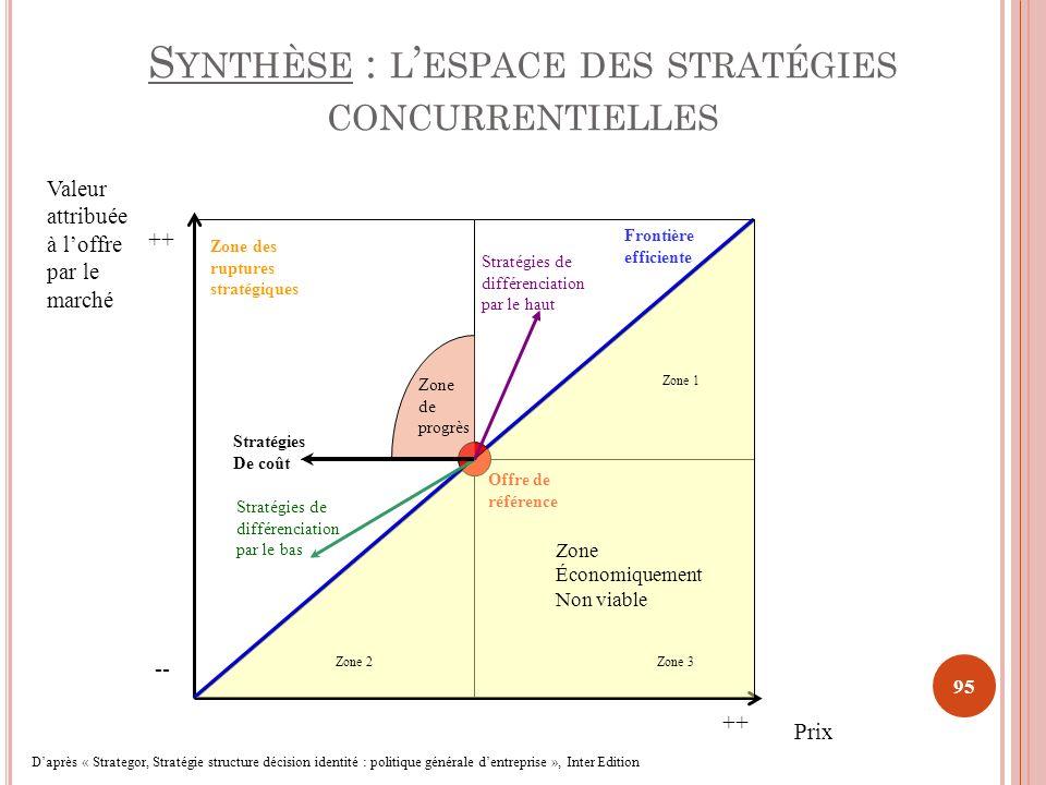 S YNTHÈSE : L ESPACE DES STRATÉGIES CONCURRENTIELLES 95 Offre de référence Frontière efficiente Zone Économiquement Non viable Zone de progrès Stratég