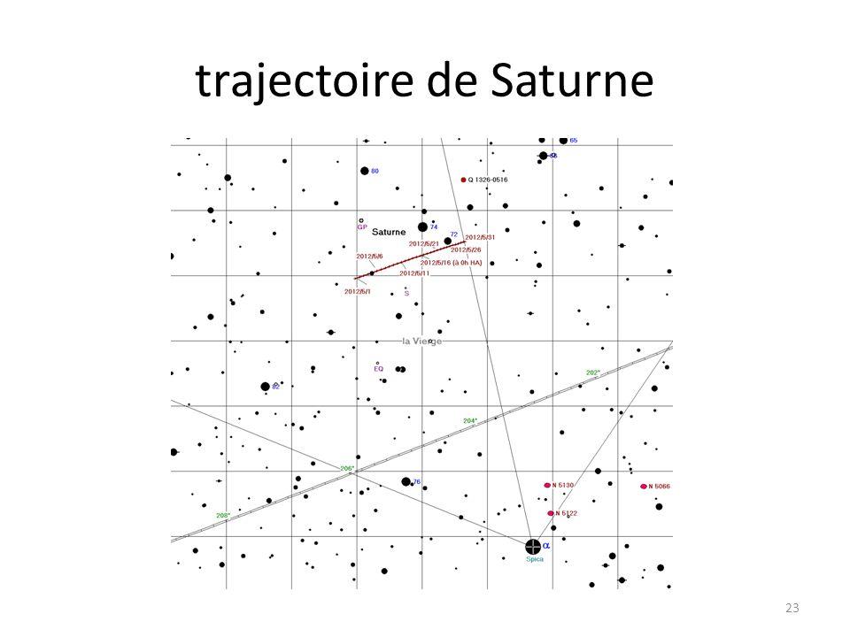 trajectoire de Saturne 23