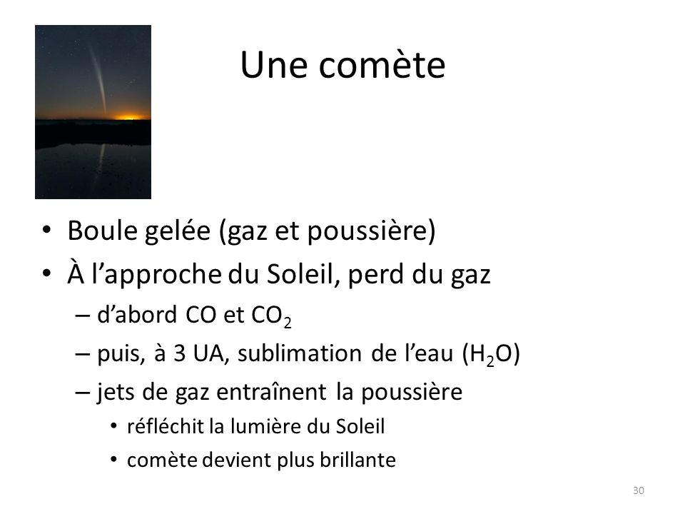 Une comète Boule gelée (gaz et poussière) À lapproche du Soleil, perd du gaz – dabord CO et CO 2 – puis, à 3 UA, sublimation de leau (H 2 O) – jets de gaz entraînent la poussière réfléchit la lumière du Soleil comète devient plus brillante 30