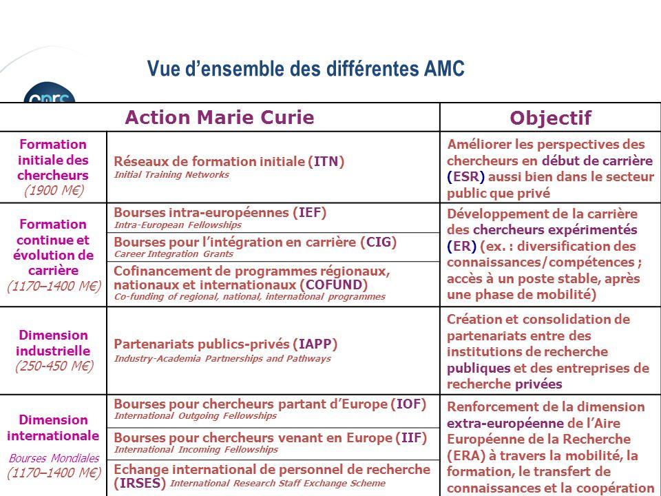 P. 10 Victoire Teisserenc, DERCI Bureau de Bruxelles Vue densemble des différentes AMC 8 actions -1 pour les chercheurs en début de carrière (40% budg