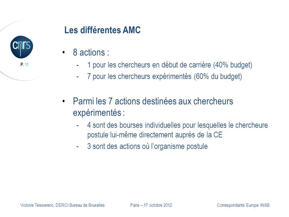 P. 11 Victoire Teisserenc, DERCI Bureau de Bruxelles Les différentes AMC 8 actions : -1 pour les chercheurs en début de carrière (40% budget) -7 pour
