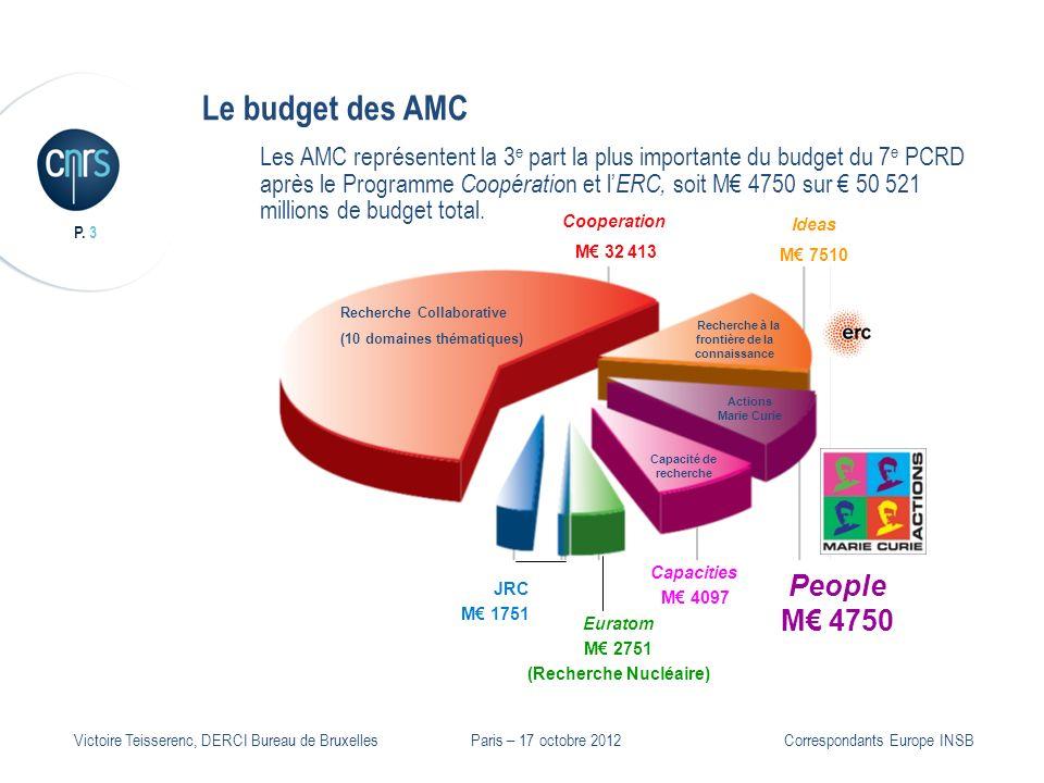 P. 3 Victoire Teisserenc, DERCI Bureau de Bruxelles Le budget des AMC Les AMC représentent la 3 e part la plus importante du budget du 7 e PCRD après