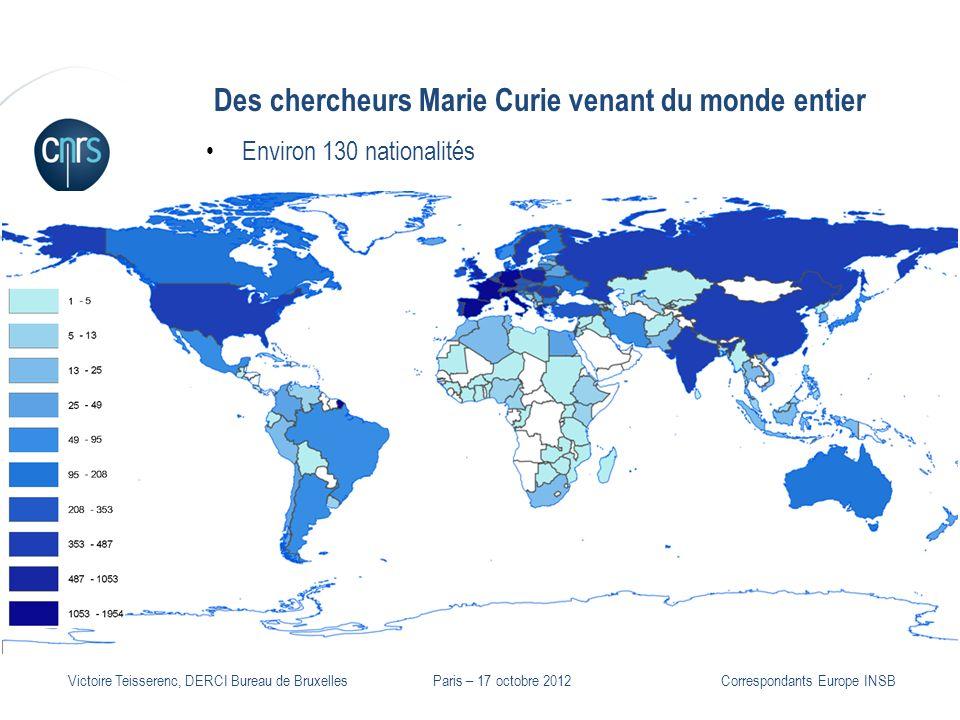 P. 6 Victoire Teisserenc, DERCI Bureau de Bruxelles Des chercheurs Marie Curie venant du monde entier Environ 130 nationalités Correspondants Europe I