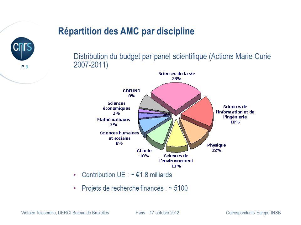 P. 9 Victoire Teisserenc, DERCI Bureau de Bruxelles Répartition des AMC par discipline Distribution du budget par panel scientifique (Actions Marie Cu