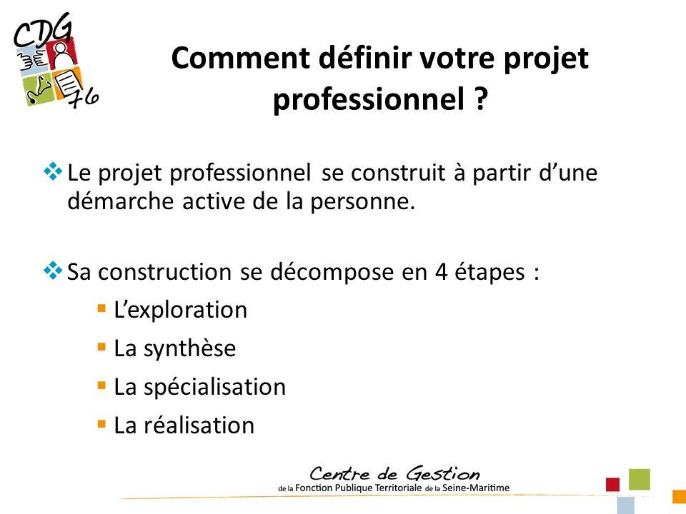 Comment définir votre projet professionnel ? Le projet professionnel se construit à partir dune démarche active de la personne. Sa construction se déc