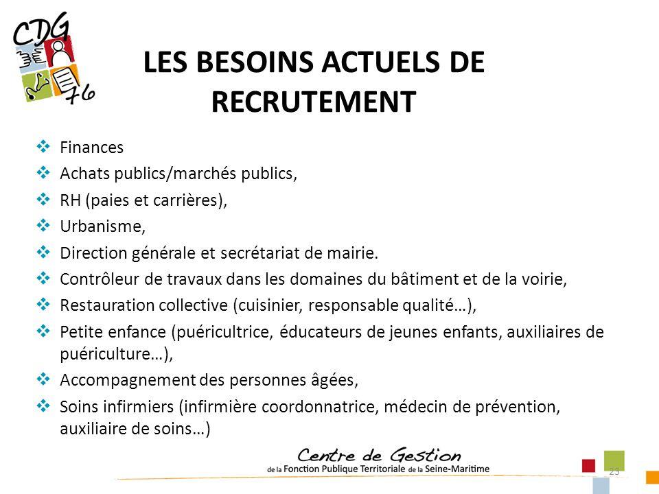 23 LES BESOINS ACTUELS DE RECRUTEMENT Finances Achats publics/marchés publics, RH (paies et carrières), Urbanisme, Direction générale et secrétariat d