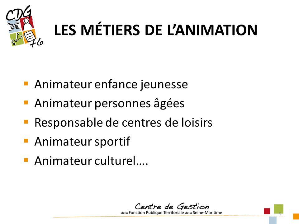 9 Animateur enfance jeunesse Animateur personnes âgées Responsable de centres de loisirs Animateur sportif Animateur culturel…. LES MÉTIERS DE LANIMAT