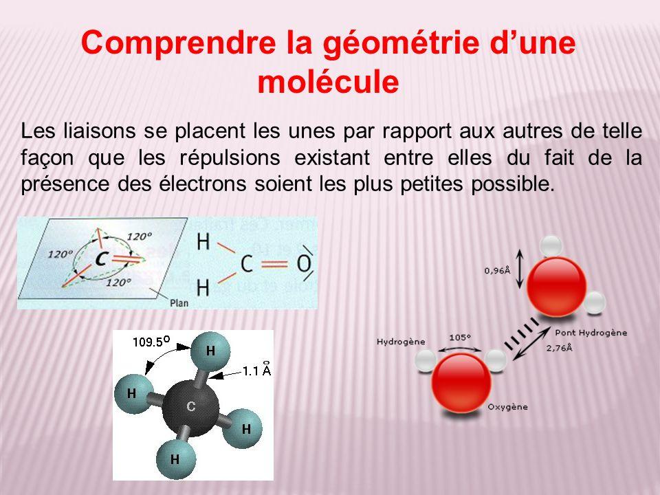Comprendre la géométrie dune molécule Les liaisons se placent les unes par rapport aux autres de telle façon que les répulsions existant entre elles d