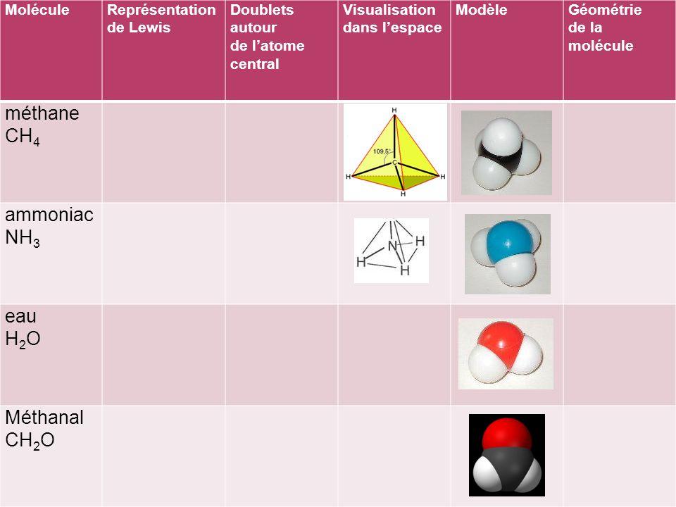 MoléculeReprésentation de Lewis Doublets autour de latome central Visualisation dans lespace ModèleGéométrie de la molécule méthane CH 4 ammoniac NH 3 eau H 2 O Méthanal CH 2 O C : 4 DL simples tétraèdre N : 3 DL simples 1 DNL pyramide O : 2 DL simples 2 DNL coudée C : 2 DL simples 1 DL double plane et triangulaire