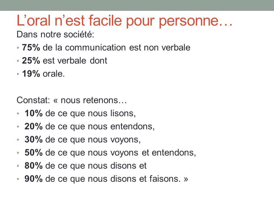 Loral nest facile pour personne… Dans notre société: 75% de la communication est non verbale 25% est verbale dont 19% orale. Constat: « nous retenons…