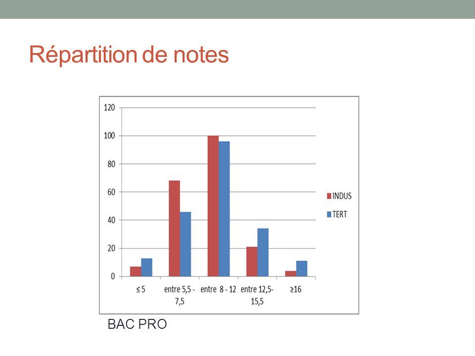 Répartition de notes BAC PRO