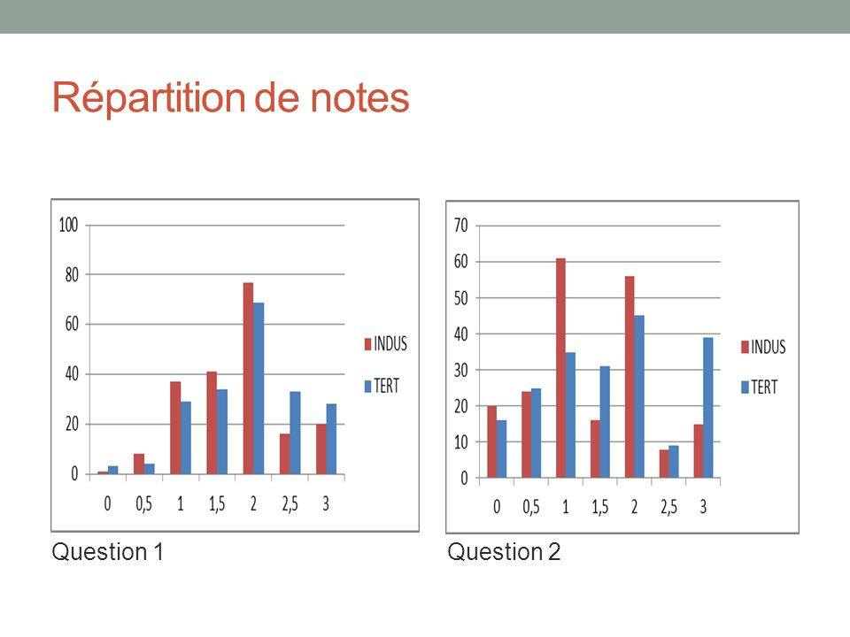 Répartition de notes Question 3 Compétences décriture