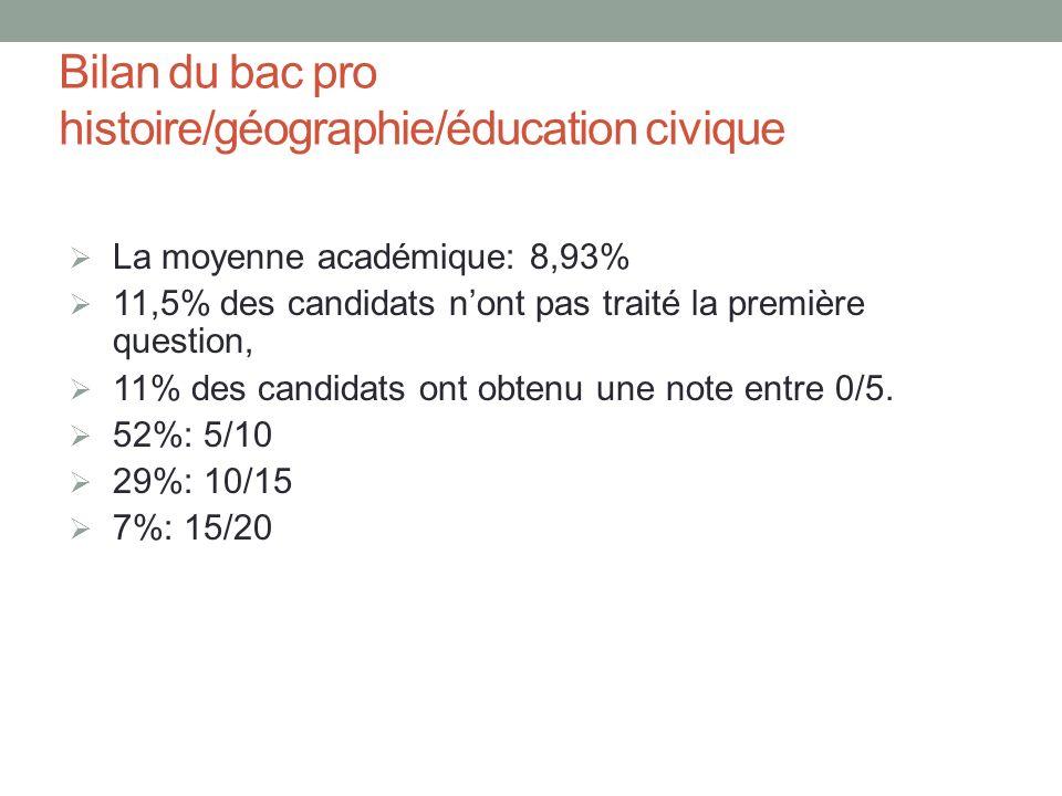Bilan du bac pro histoire/géographie/éducation civique La moyenne académique: 8,93% 11,5% des candidats nont pas traité la première question, 11% des