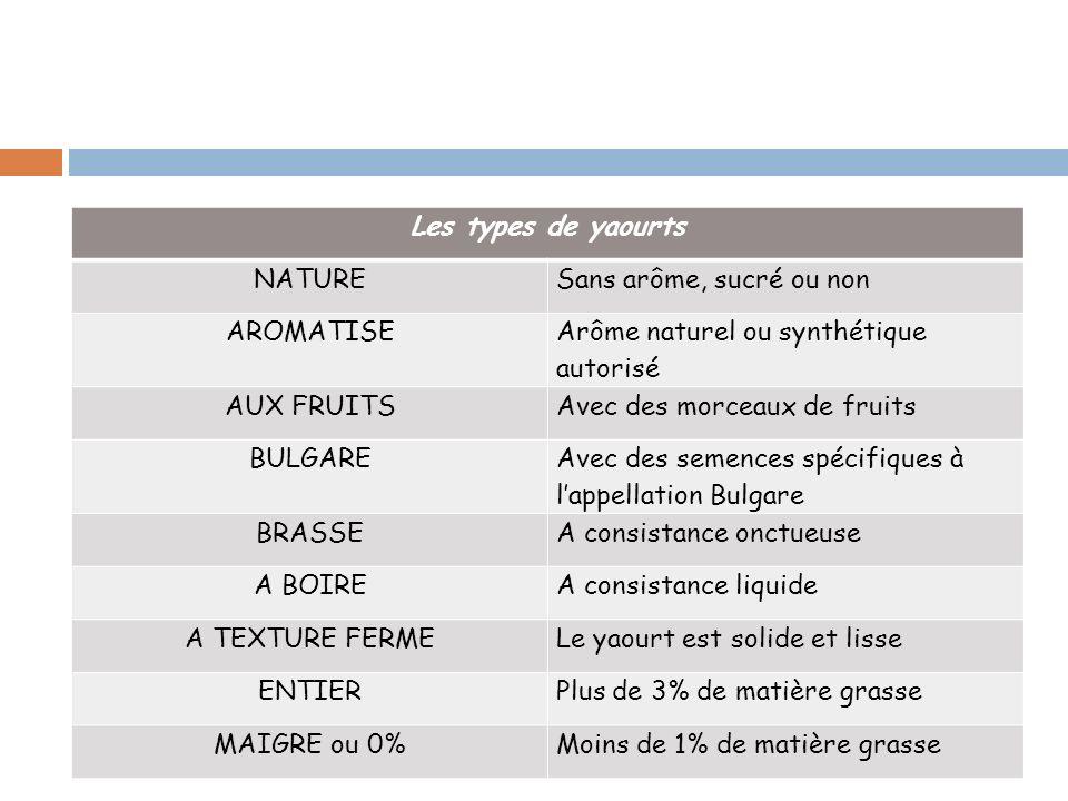 Les types de yaourts NATURESans arôme, sucré ou non AROMATISE Arôme naturel ou synthétique autorisé AUX FRUITSAvec des morceaux de fruits BULGARE Avec