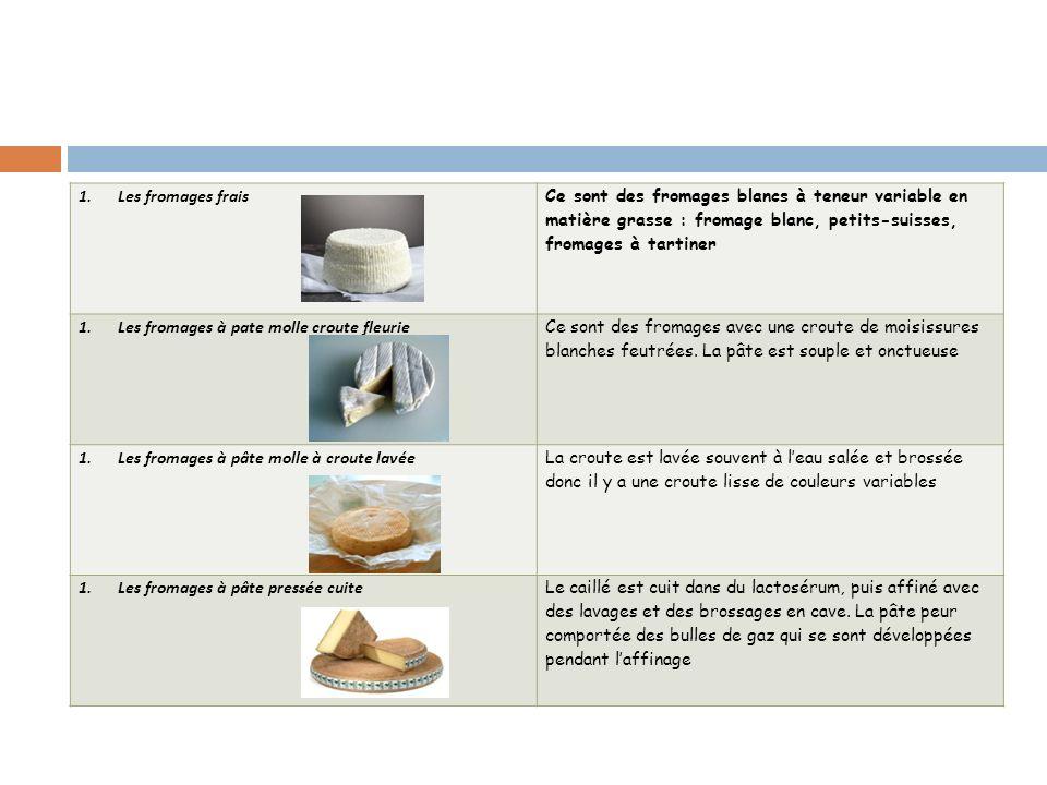 1.Les fromages frais Ce sont des fromages blancs à teneur variable en matière grasse : fromage blanc, petits-suisses, fromages à tartiner 1.Les fromag
