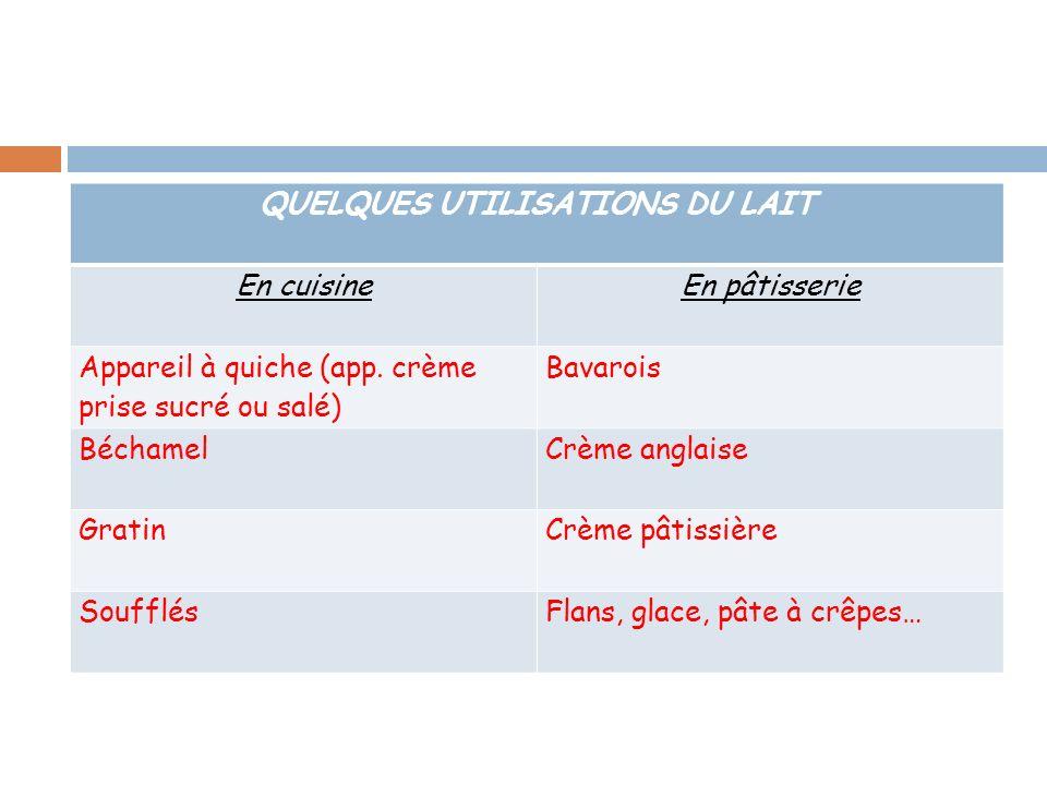 QUELQUES UTILISATIONS DU LAIT En cuisineEn pâtisserie Appareil à quiche (app. crème prise sucré ou salé) Bavarois BéchamelCrème anglaise GratinCrème p