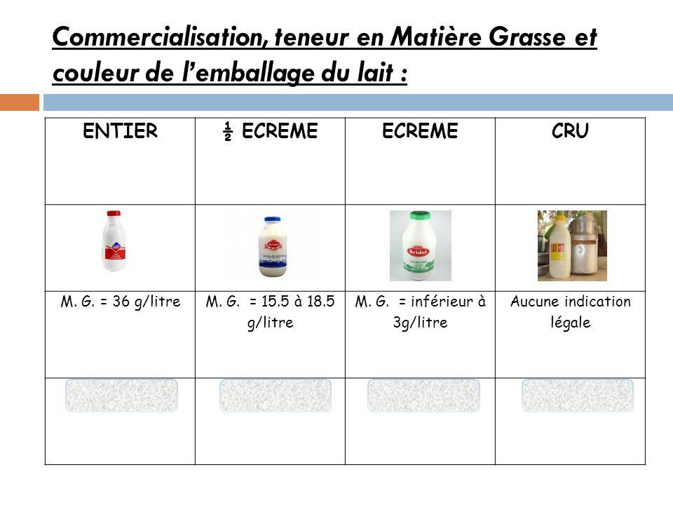 Commercialisation, teneur en Matière Grasse et couleur de lemballage du lait : ENTIER½ ECREMEECREMECRU M. G. = 36 g/litre M. G. = 15.5 à 18.5 g/litre