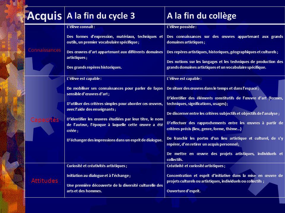 Acquis A la fin du cycle 3A la fin du collège Connaissances Lélève connaît : Des formes dexpression, matériaux, techniques et outils, un premier vocab