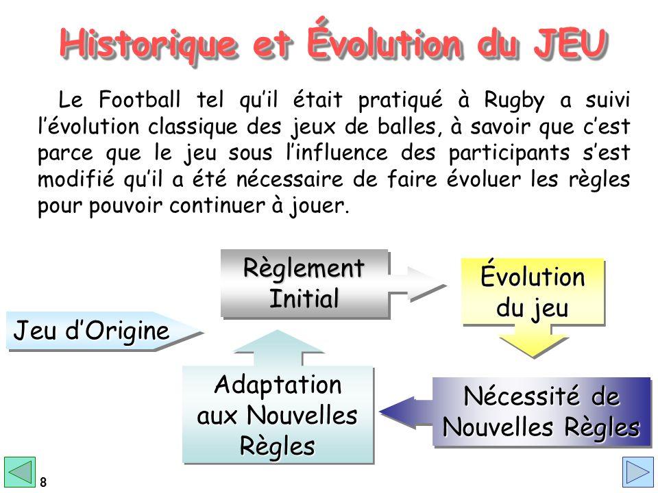 8 Historique et Évolution du JEU Historique et Évolution du JEU Historique et Évolution du JEU Historique et Évolution du JEU Le Football tel quil éta