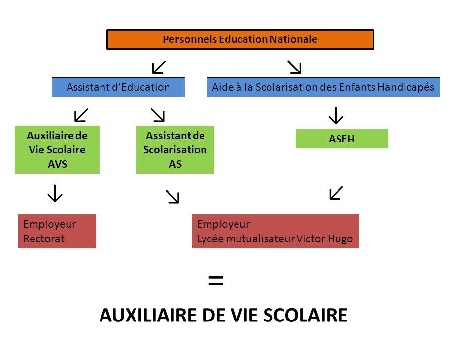 Personnels Education Nationale Assistant dEducation Auxiliaire de Vie Scolaire AVS Assistant de Scolarisation AS Aide à la Scolarisation des Enfants H