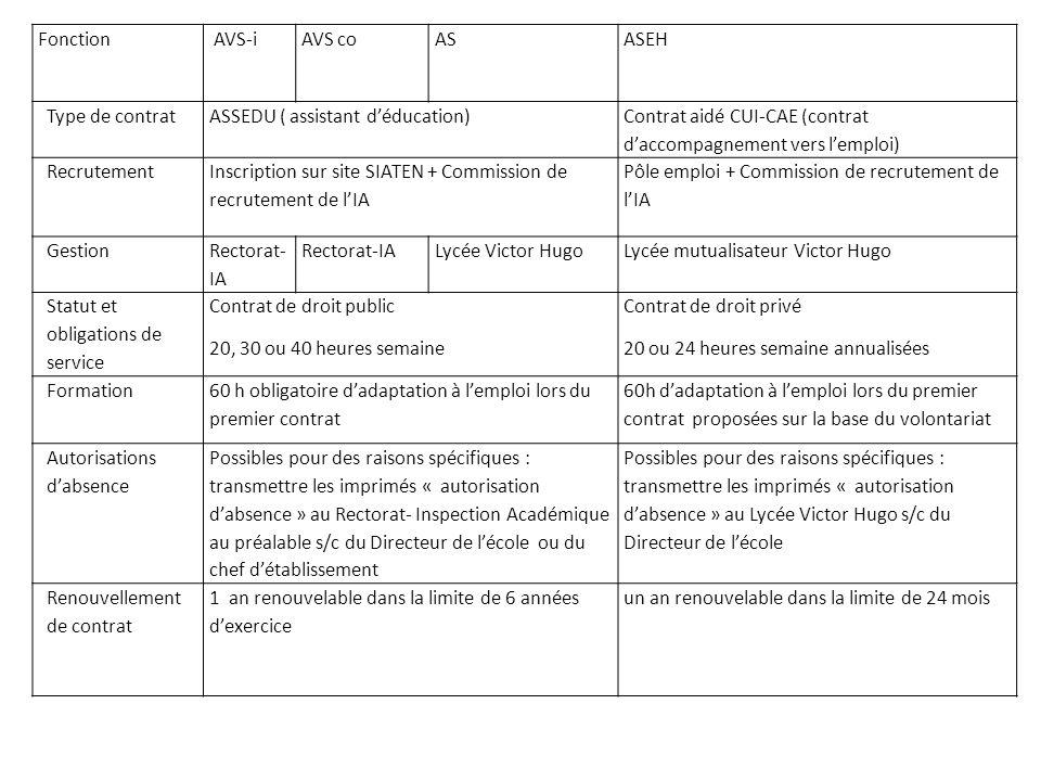 Fonction AVS-iAVS coASASEH Type de contratASSEDU ( assistant déducation) Contrat aidé CUI-CAE (contrat daccompagnement vers lemploi) Recrutement Inscr