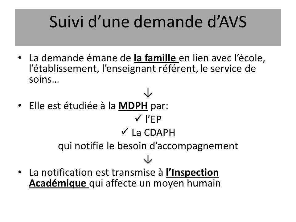 Suivi dune demande dAVS La demande émane de la famille en lien avec lécole, létablissement, lenseignant référent, le service de soins… Elle est étudié