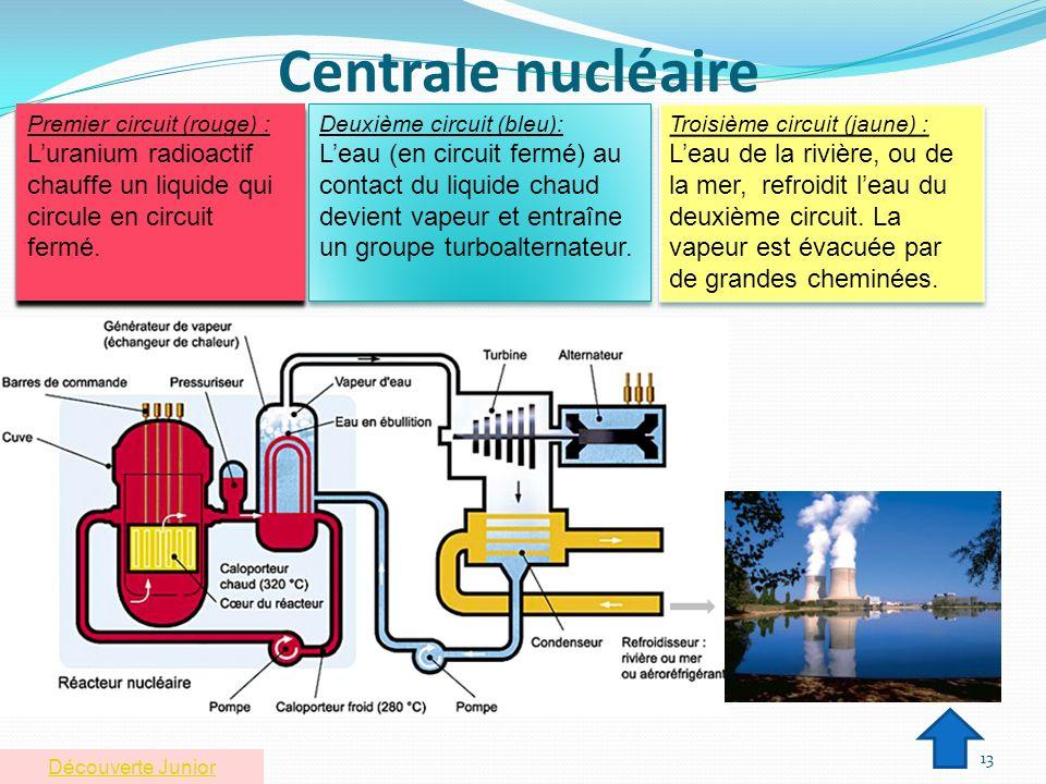 Centrale nucléaire 13 Premier circuit (rouge) : Luranium radioactif chauffe un liquide qui circule en circuit fermé. Premier circuit (rouge) : Luraniu
