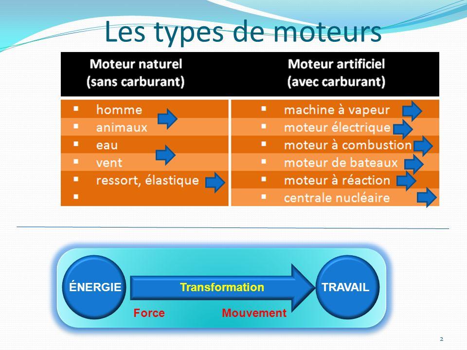 Les types de moteurs 2 ÉNERGIETRAVAILTransformation ForceMouvement