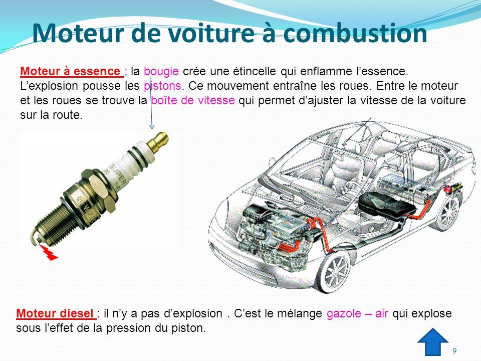 Moteur de voiture à combustion Moteur à essence : la bougie crée une étincelle qui enflamme lessence. Lexplosion pousse les pistons. Ce mouvement entr