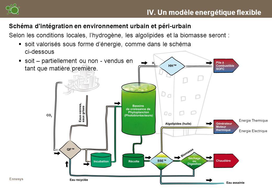 IV. Un modèle energétique flexible Energie Thermique Energie Electrique Ennesys Schéma d'intégration en environnement urbain et péri-urbain Selon les