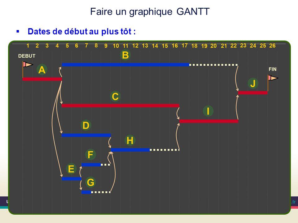 Faire un graphique GANTT Dates de début au plus tôt :