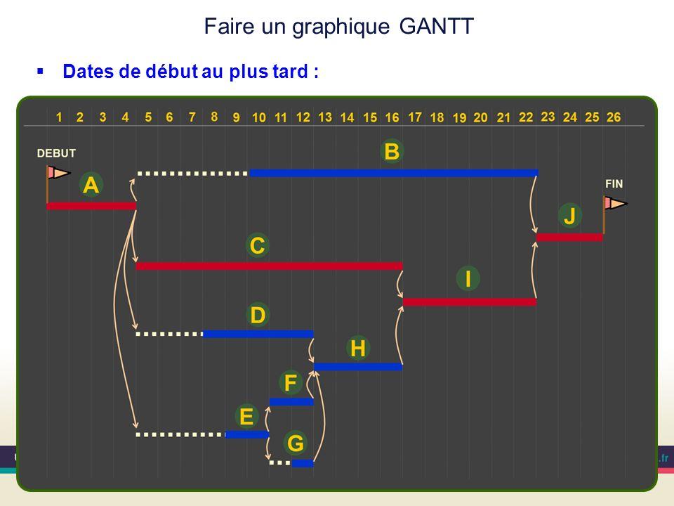 Faire un graphique GANTT Dates de début au plus tard :