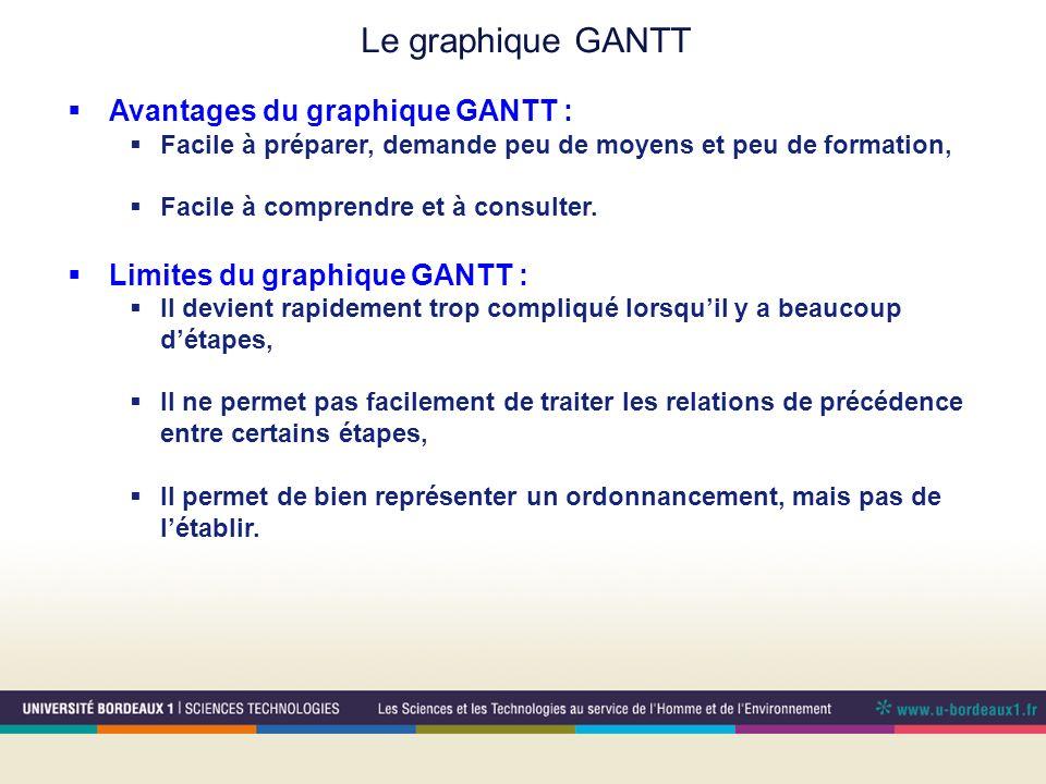 Avantages du graphique GANTT : Facile à préparer, demande peu de moyens et peu de formation, Facile à comprendre et à consulter.